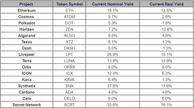yields 12 4